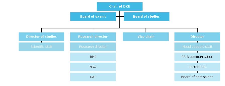 DKE diagram